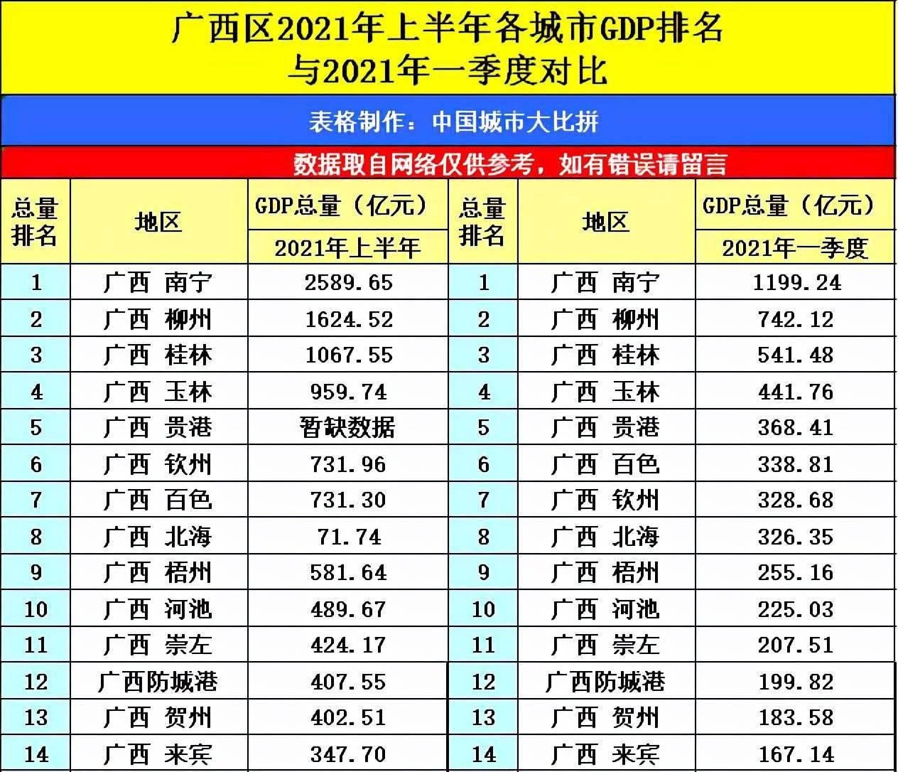 2021山西省GDP_山西太原与浙江金华的2021年一季度GDP谁更高