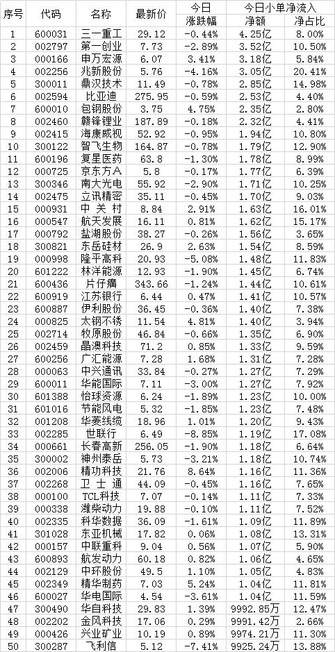 9月7日两市散户抢筹的50只个股