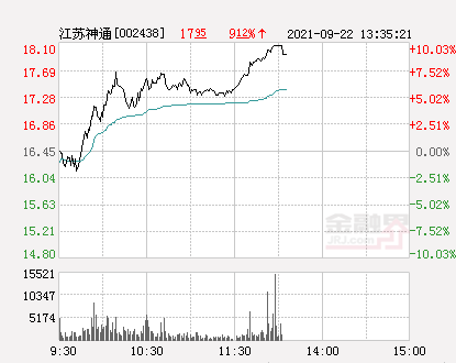 快讯:江苏神通涨停 报于18.1元
