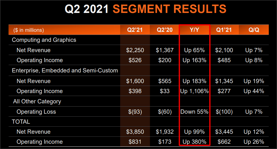 国外服务器购买市场对 AMD 的看法是错误的