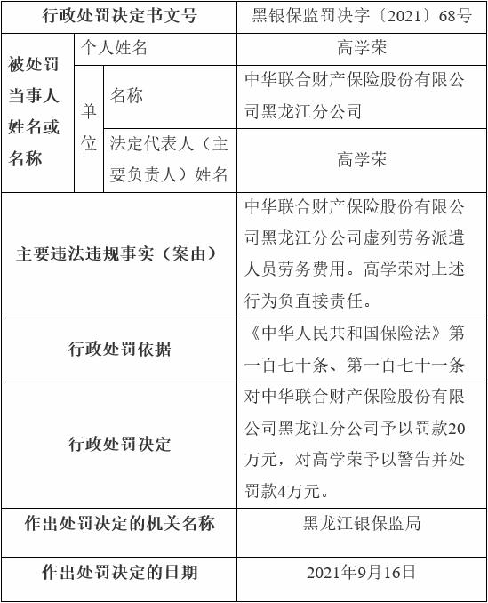中华财险黑龙江分公司违法被罚 虚列劳务派遣人员费用