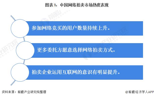 中国网络拍卖行业市场现状:网络拍卖行业部分领域发展速度较快