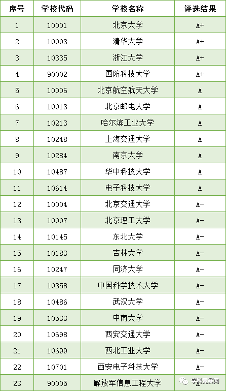 这11所大学计算机专业堪称国内顶级,2021考生千万不要错过