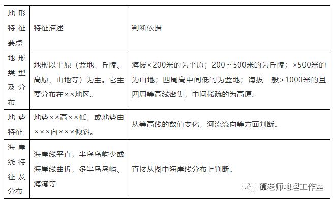 【备考干货 】高中地理18类题型规范答题模板,想拿高分请猛戳(附电子版)
