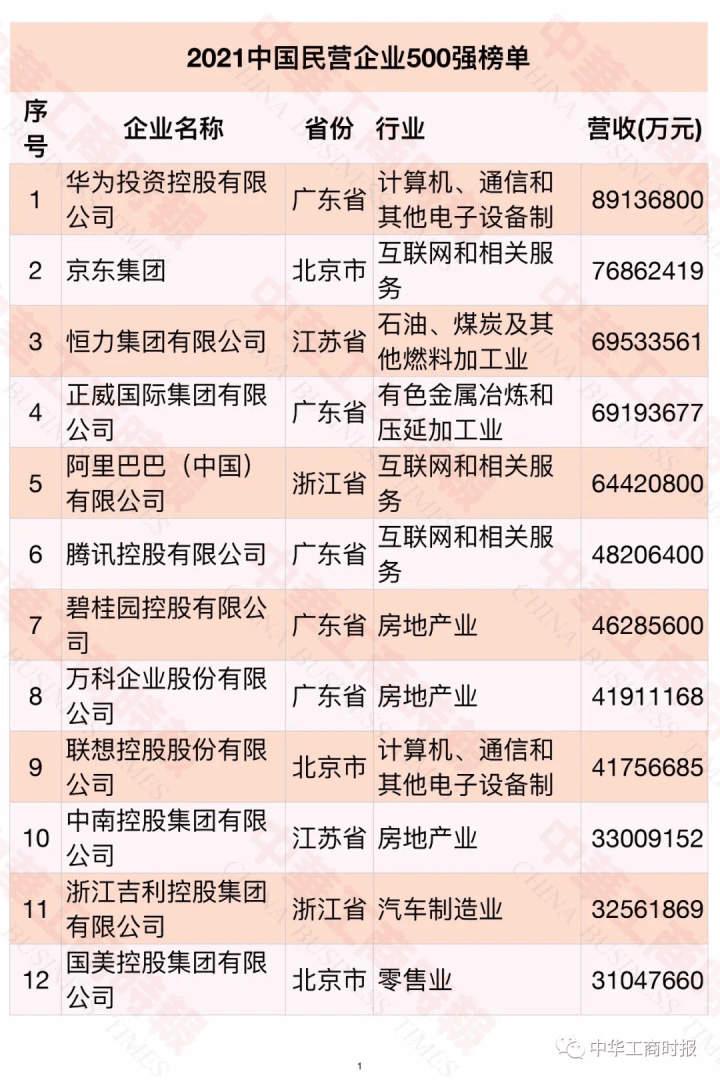 2021中国民营企业500强入围门槛达到235.01亿元