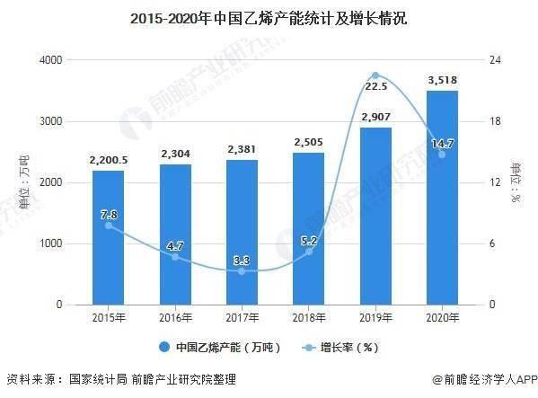 2020年全球乙烯新增产能中国占比64%