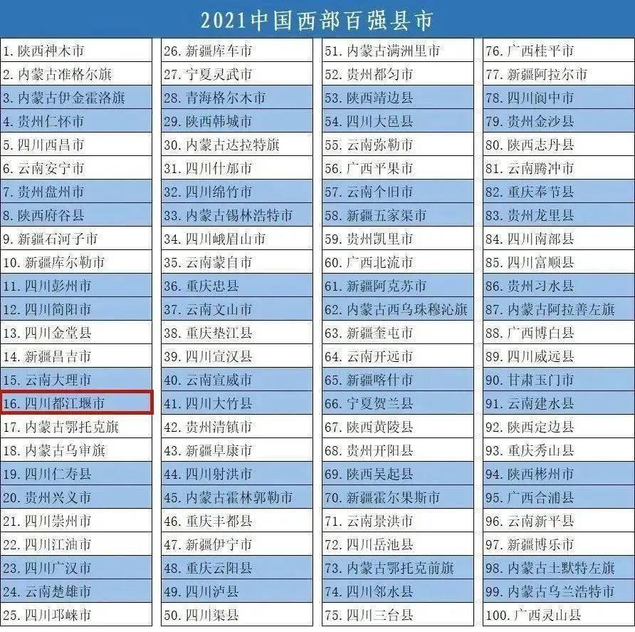 """点赞!都江堰市入选""""2021中国西部百强县""""!"""
