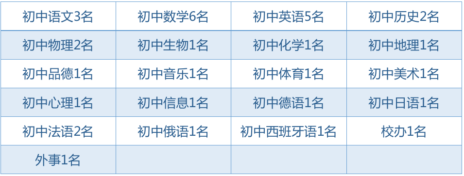 事业编!上外三亚附中公开招聘35名教职工,明起报名