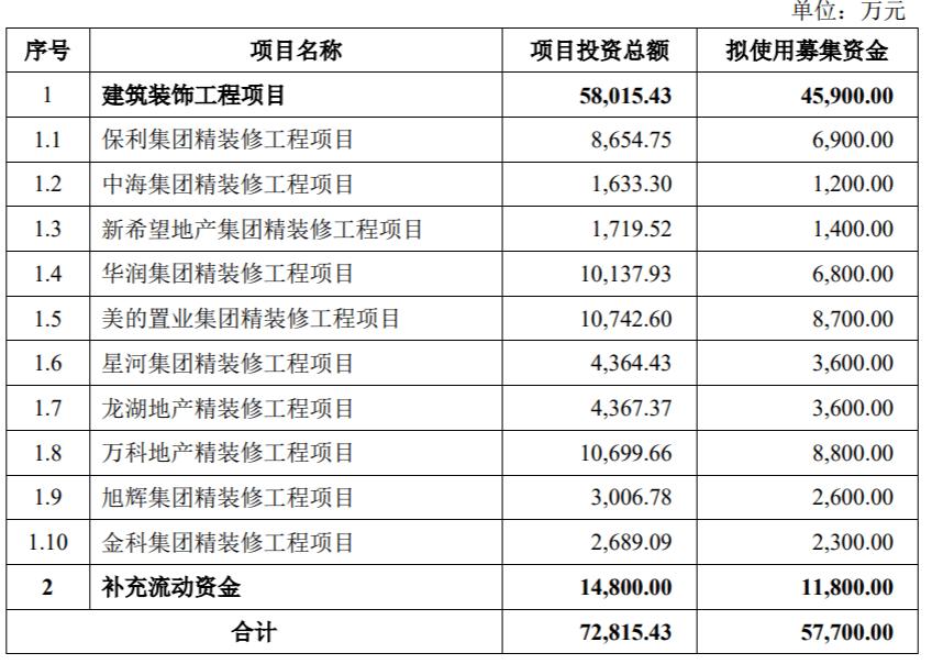 中天精装:拟投入募集资金4.59亿元用于建筑装饰工程项目