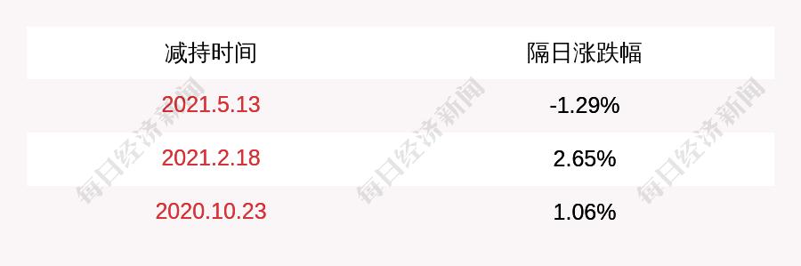 注意!智光电气:副董事长芮冬阳计划减持不超过304万股