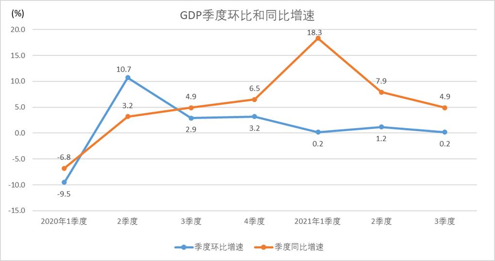 分析 三季度经济增速降至4.9%,外需支撑下投资保有余力