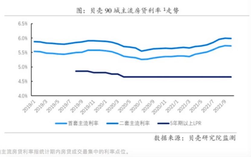 今年以来首次!房贷利率终于下降了!
