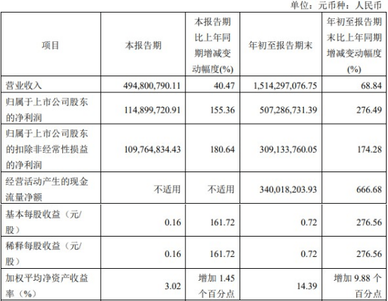 上海贝岭股价跌停 前三季度净利增速远超营收增速